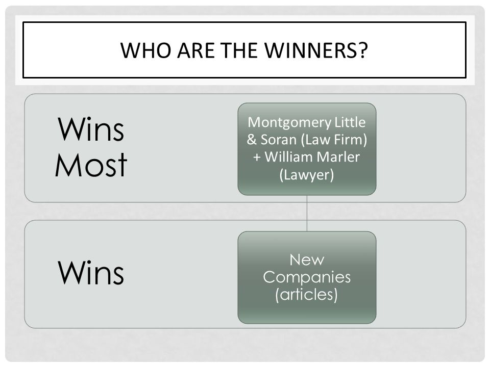 Wins Most Wins Who are the winners