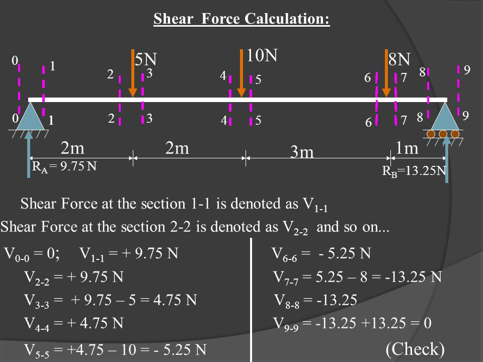 Shear Force Calculation: