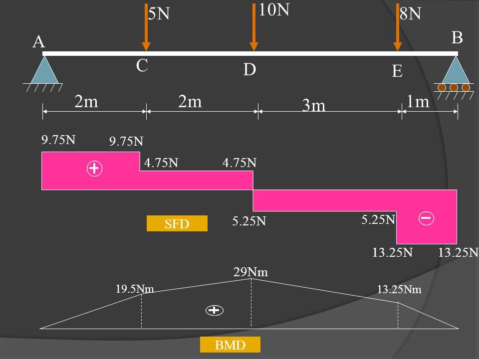 E 5N 10N 8N 2m 3m 1m A C D B 9.75N 4.75N 5.25N SFD 13.25N 29Nm BMD