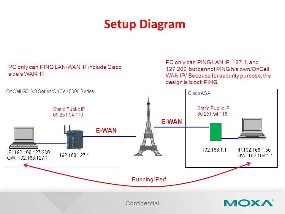 Setup Diagram E-WAN E-WAN Confidential