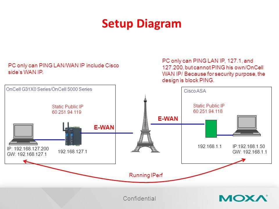 Setup Diagram E-WAN E-WAN Confidential