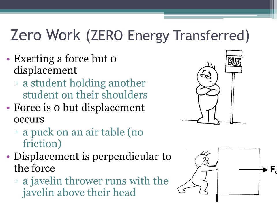 Zero Work (ZERO Energy Transferred)