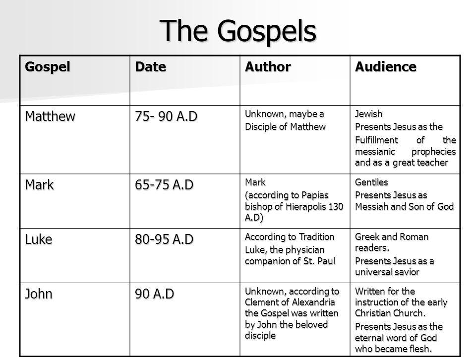 The Gospels Gospel Date Author Audience Matthew 75- 90 A.D Mark