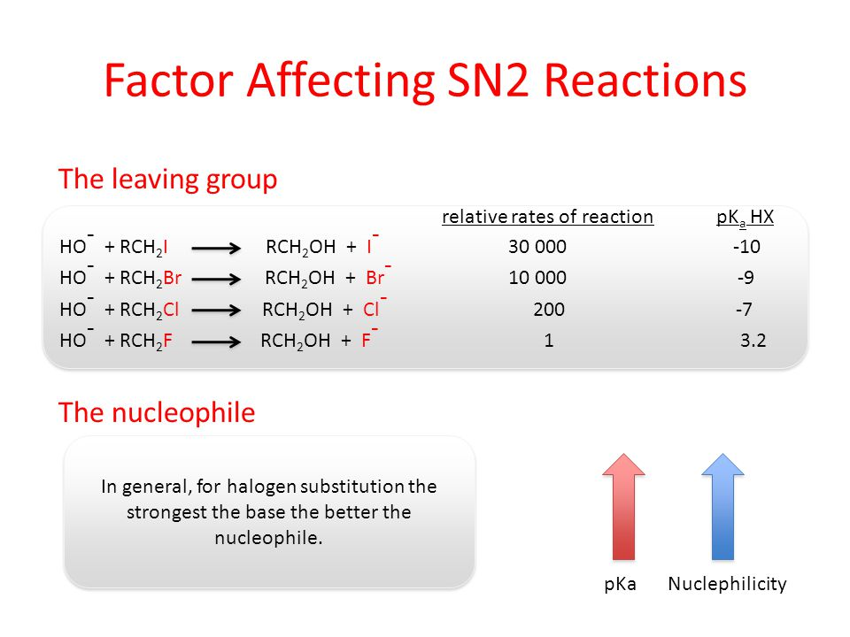 Factor Affecting SN2 Reactions