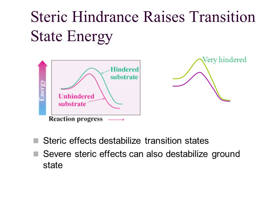 electronegative and steric hindrance effects on synthesized esters
