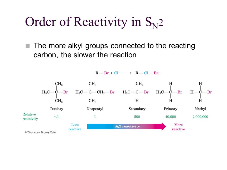 Order of Reactivity in SN2