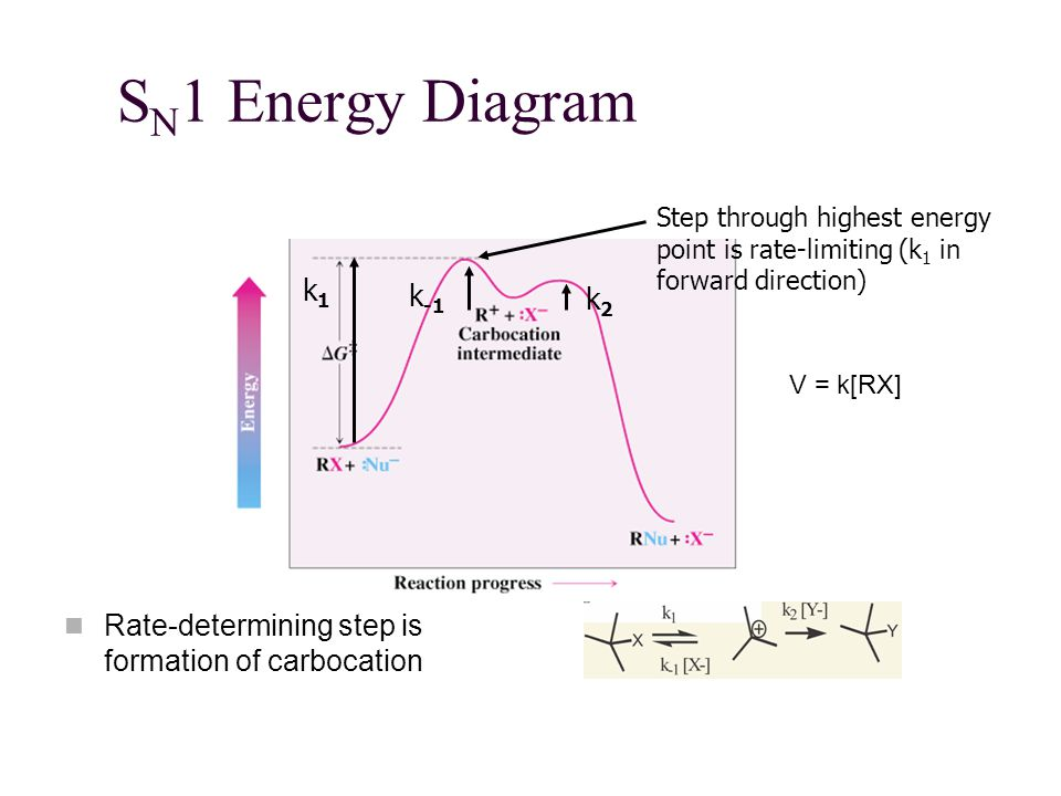 SN1 Energy Diagram Step through highest energy point is rate-limiting (k1 in forward direction) k1.