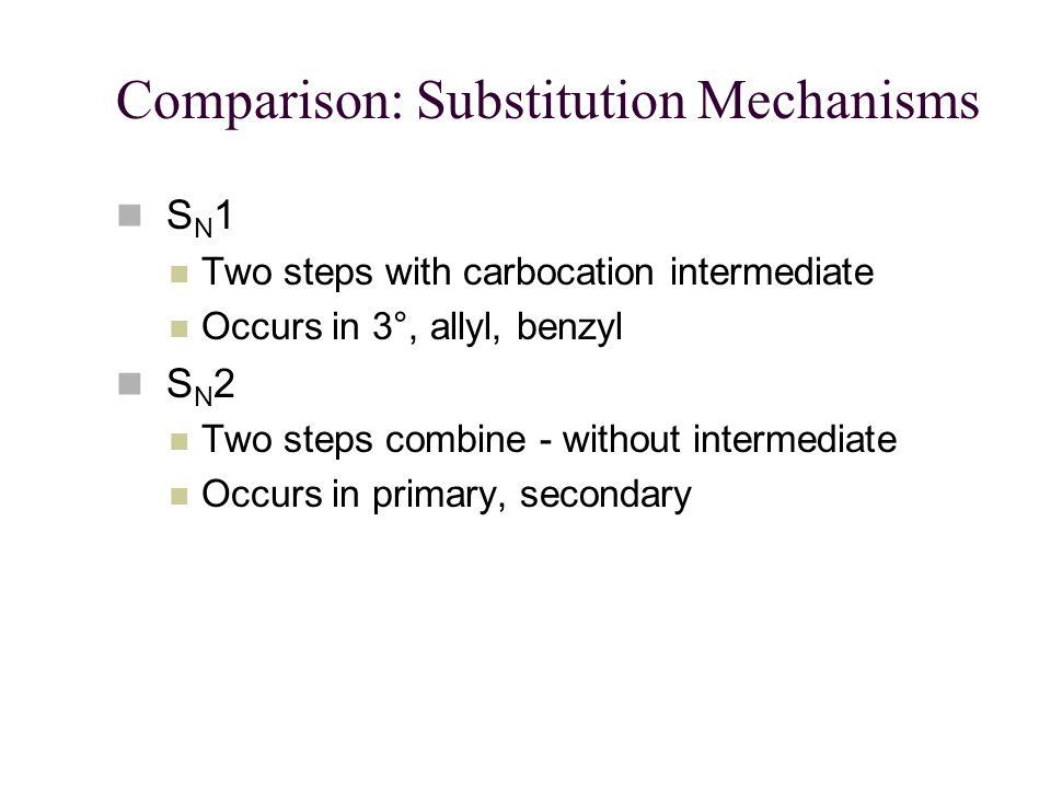 Comparison: Substitution Mechanisms