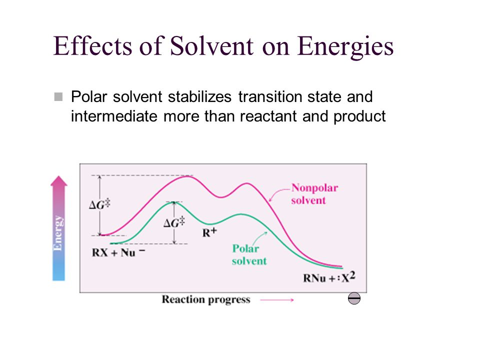 Effects of Solvent on Energies