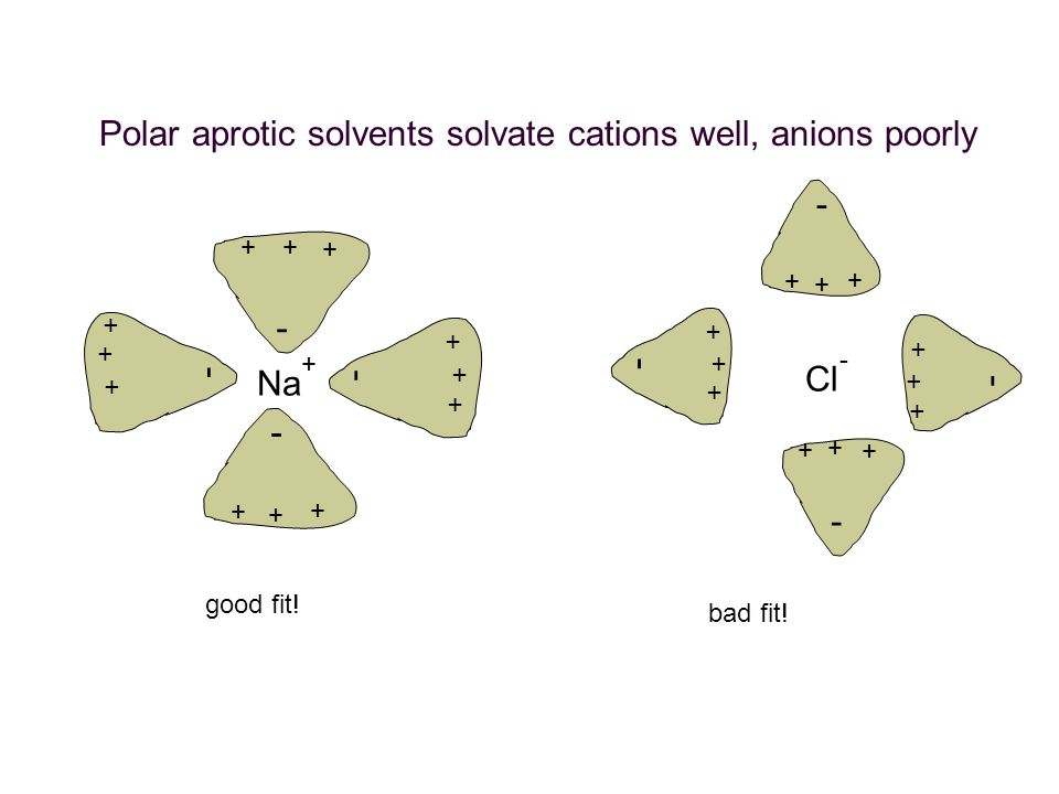 Polar aprotic solvents solvate cations well, anions poorly