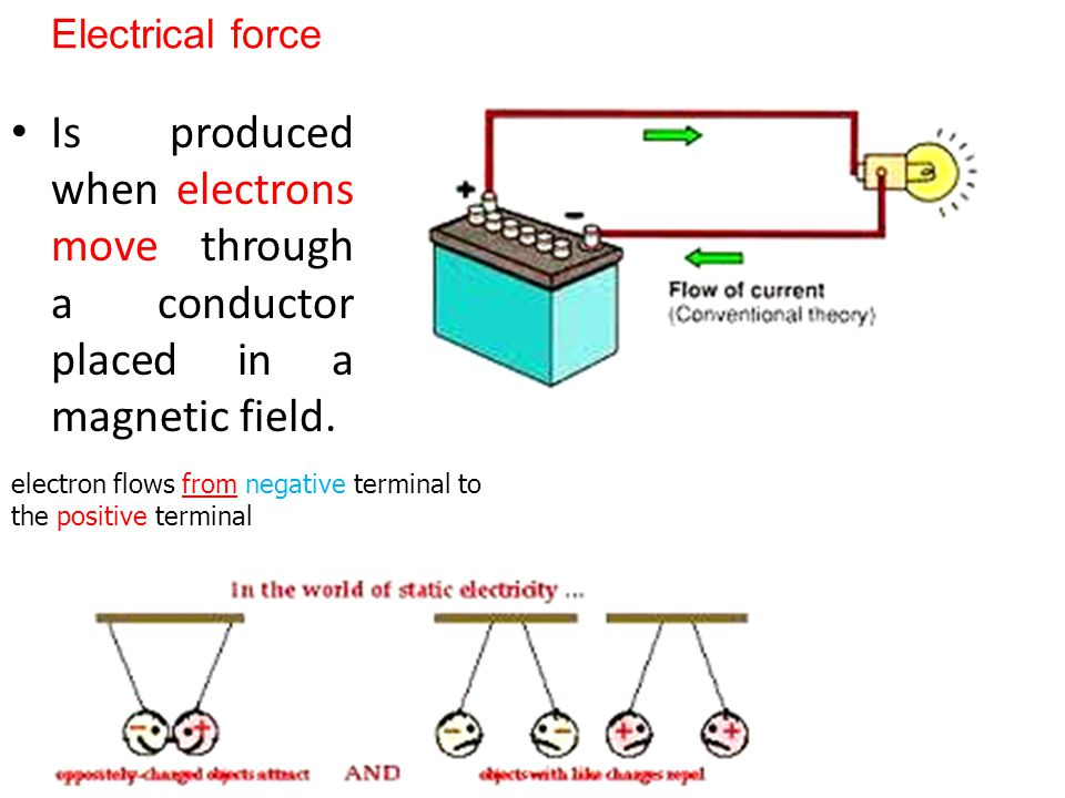 Electrical force Is produced when electrons move through a conductor placed in a magnetic field.