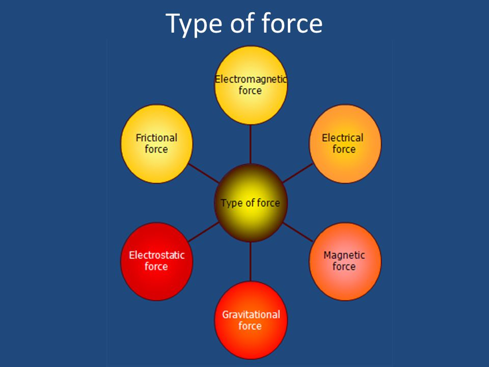 Type of force