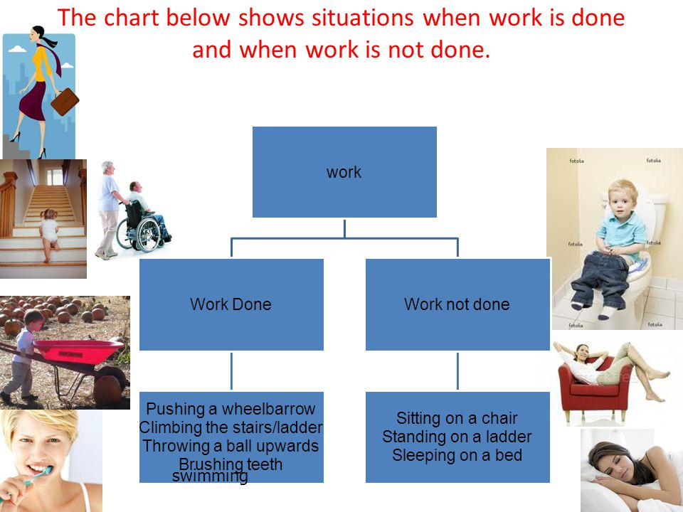The chart below shows situations when work is done and when work is not done.