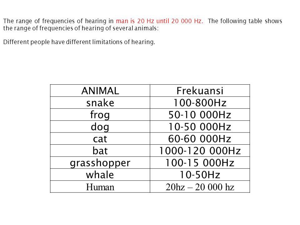 ANIMAL Frekuansi snake 100-800Hz frog 50-10 000Hz dog 10-50 000Hz cat