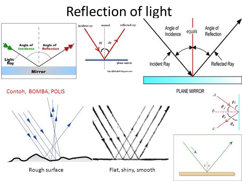 Reflection of light Contoh, BOMBA, POLIS Rough surface