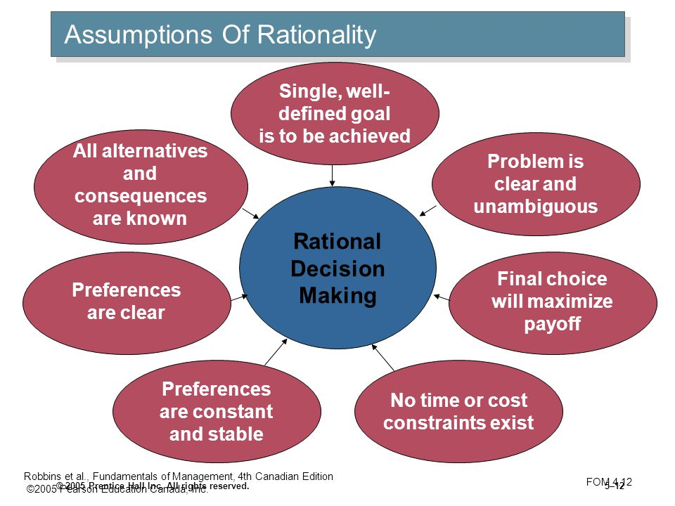 Assumptions Of Rationality