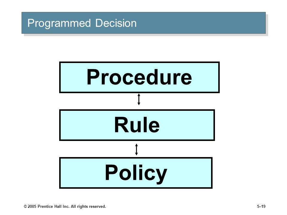 Procedure Rule Policy Programmed Decision