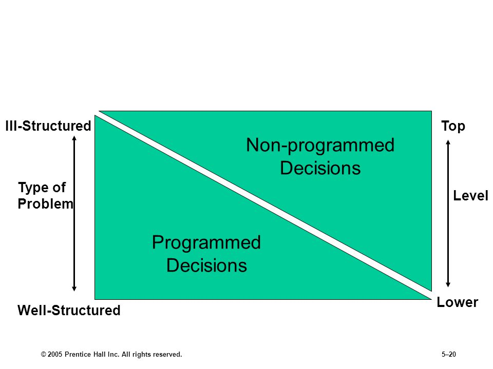 Relationship of Problems, Decisions, and Level