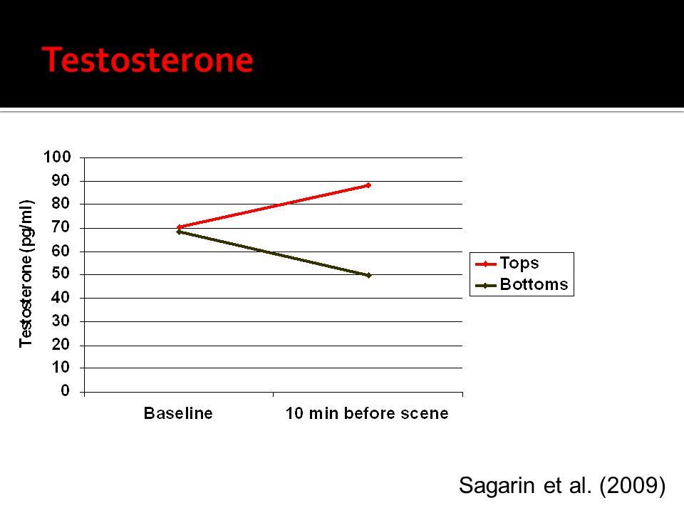 Testosterone Sagarin et al. (2009) 12