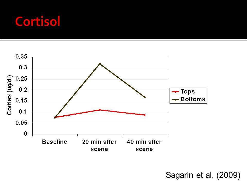 Cortisol Sagarin et al. (2009) 13