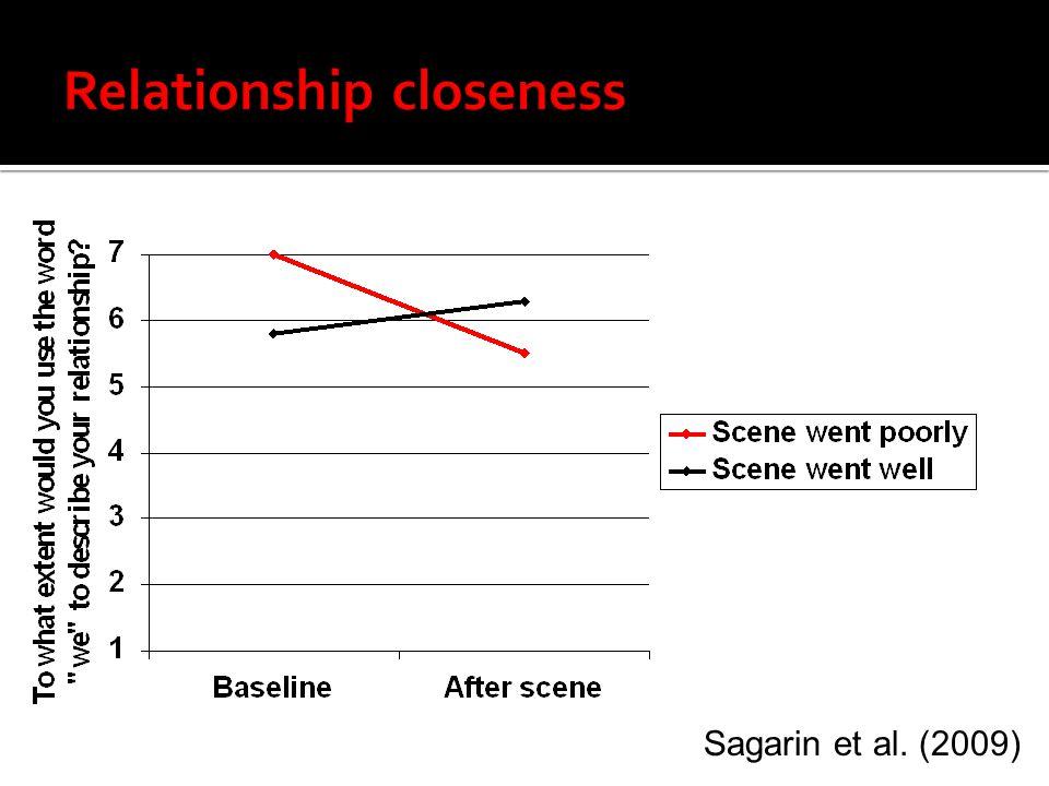 Relationship closeness