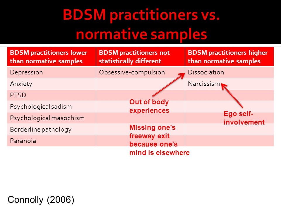 BDSM practitioners vs. normative samples