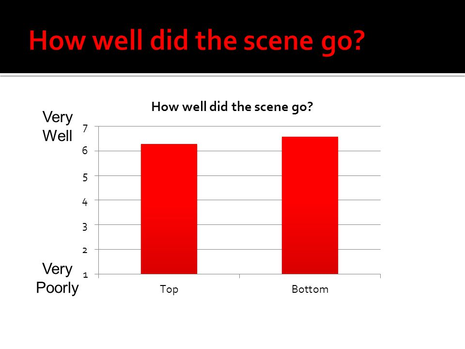How well did the scene go