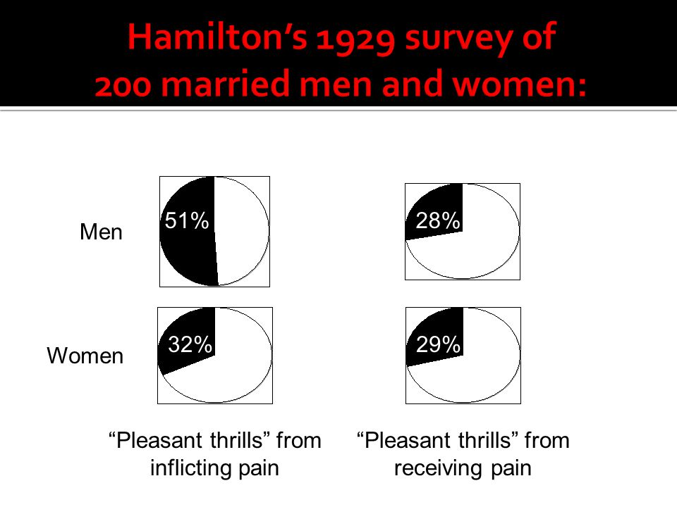 Hamilton's 1929 survey of 200 married men and women: