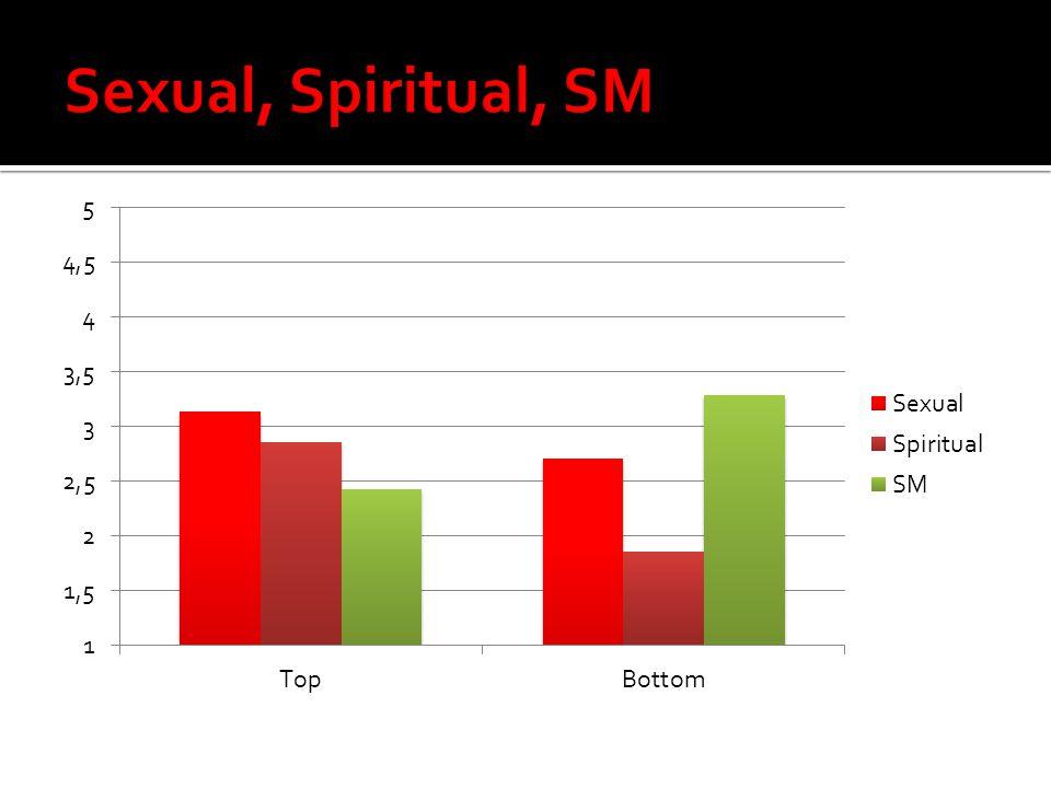 Sexual, Spiritual, SM