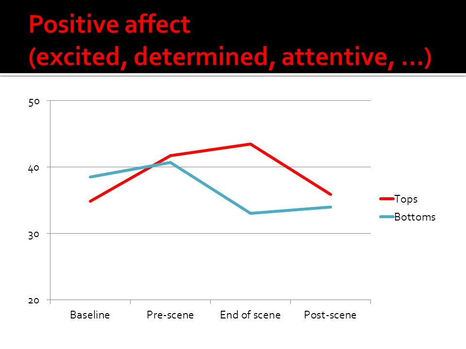 Positive affect (excited, determined, attentive, …)