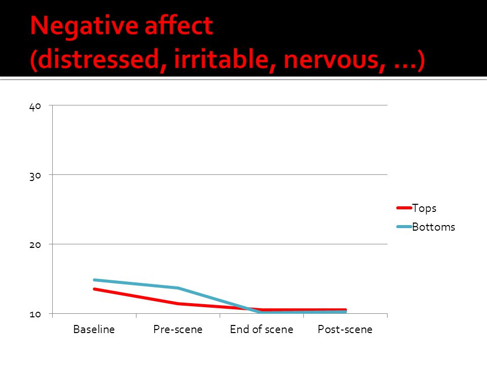 Negative affect (distressed, irritable, nervous, …)