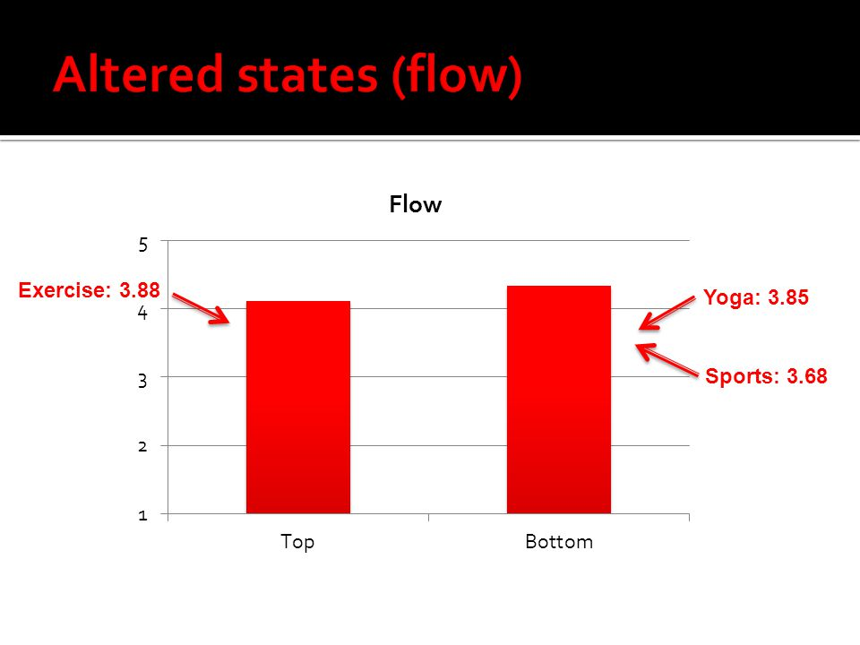 Altered states (flow) Exercise: 3.88 Yoga: 3.85 Sports: 3.68