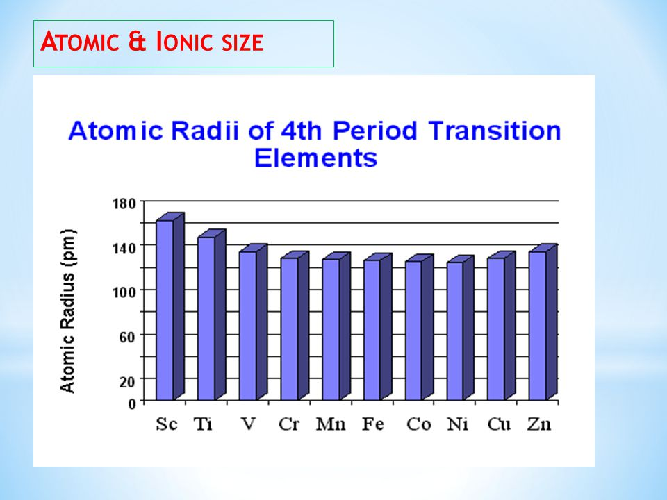 Atomic & Ionic size