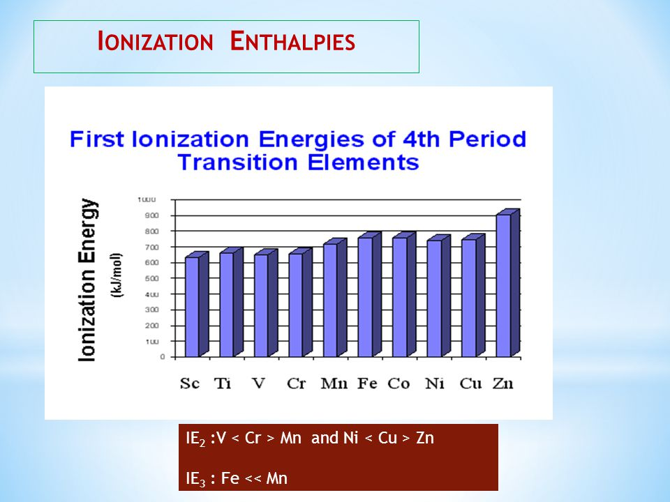 Ionization Enthalpies
