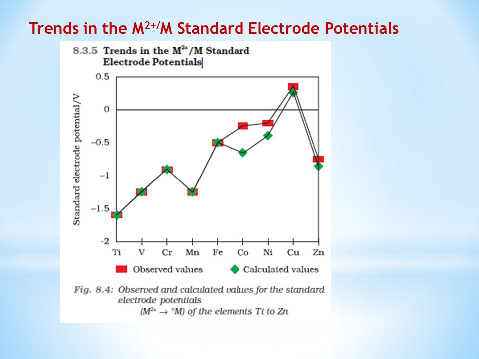 Trends in the M2+/M Standard Electrode Potentials