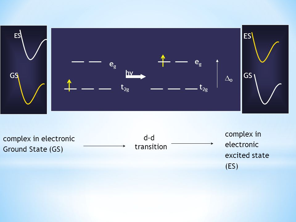 ES eg eg hv GS GS Do t2g t2g complex in electronic excited state (ES)