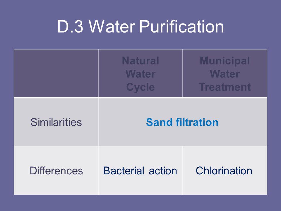 D.3 Water Purification Natural Water Cycle Municipal Treatment