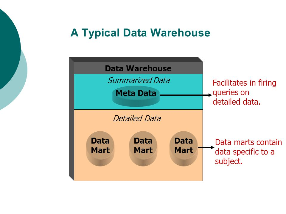 A Typical Data Warehouse