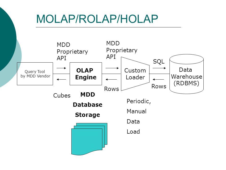 MOLAP/ROLAP/HOLAP MDD Proprietary API MDD Proprietary API SQL Data