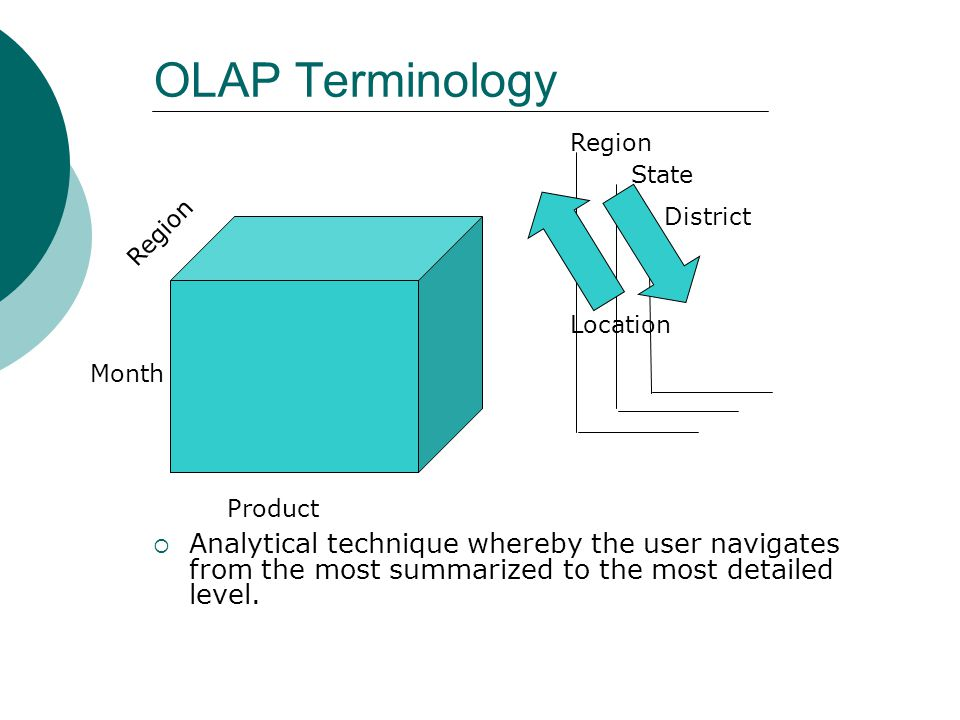 OLAP Terminology Region. State. Region. District. Location. Month. Product.