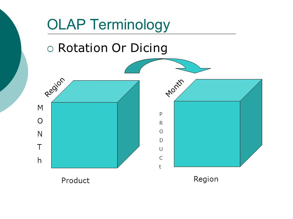 OLAP Terminology Rotation Or Dicing Region Month M O N T h Region