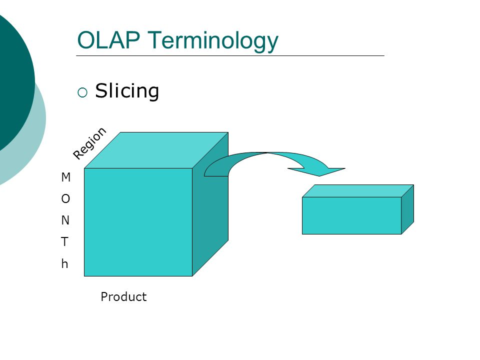 OLAP Terminology Slicing Region M O N T h Product