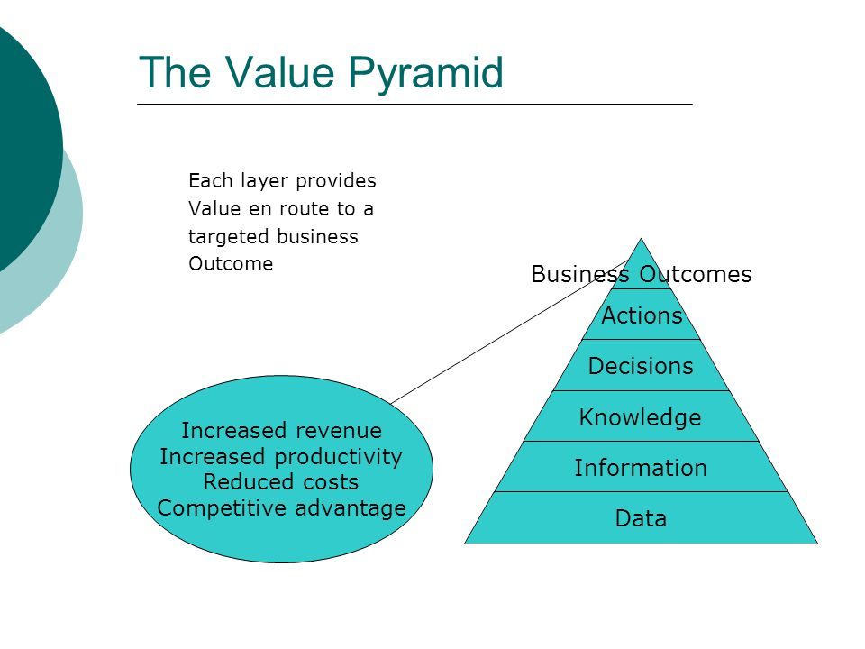 The Value Pyramid Increased revenue Increased productivity