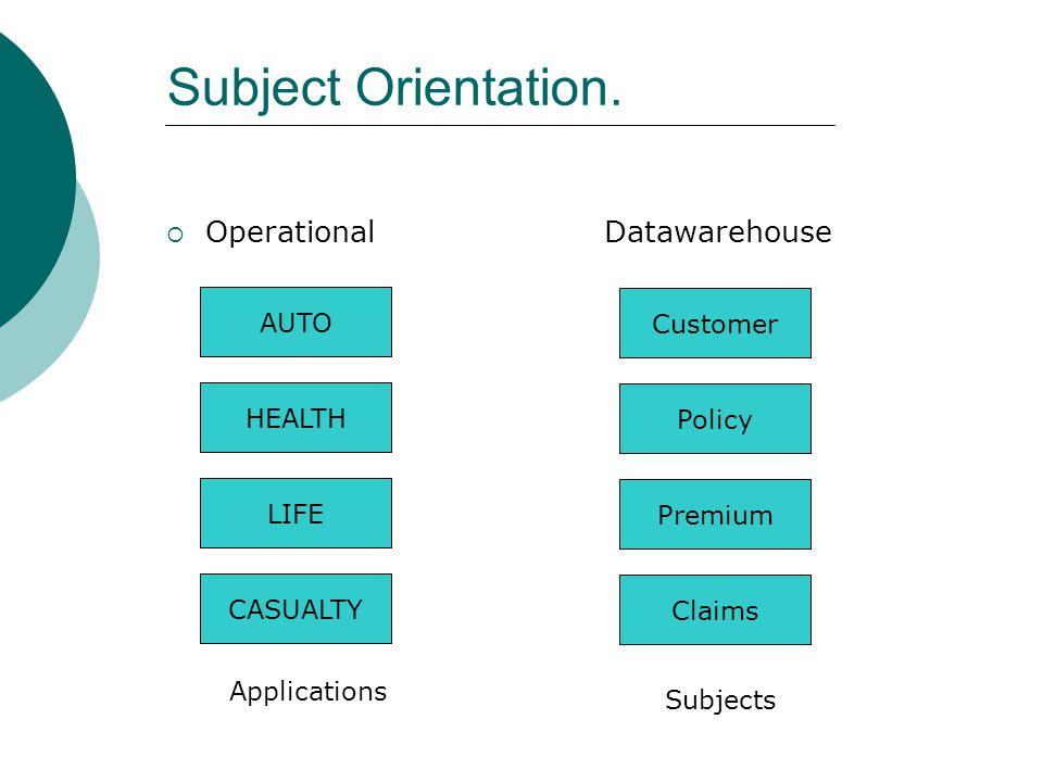 Subject Orientation. Operational Datawarehouse AUTO Customer HEALTH