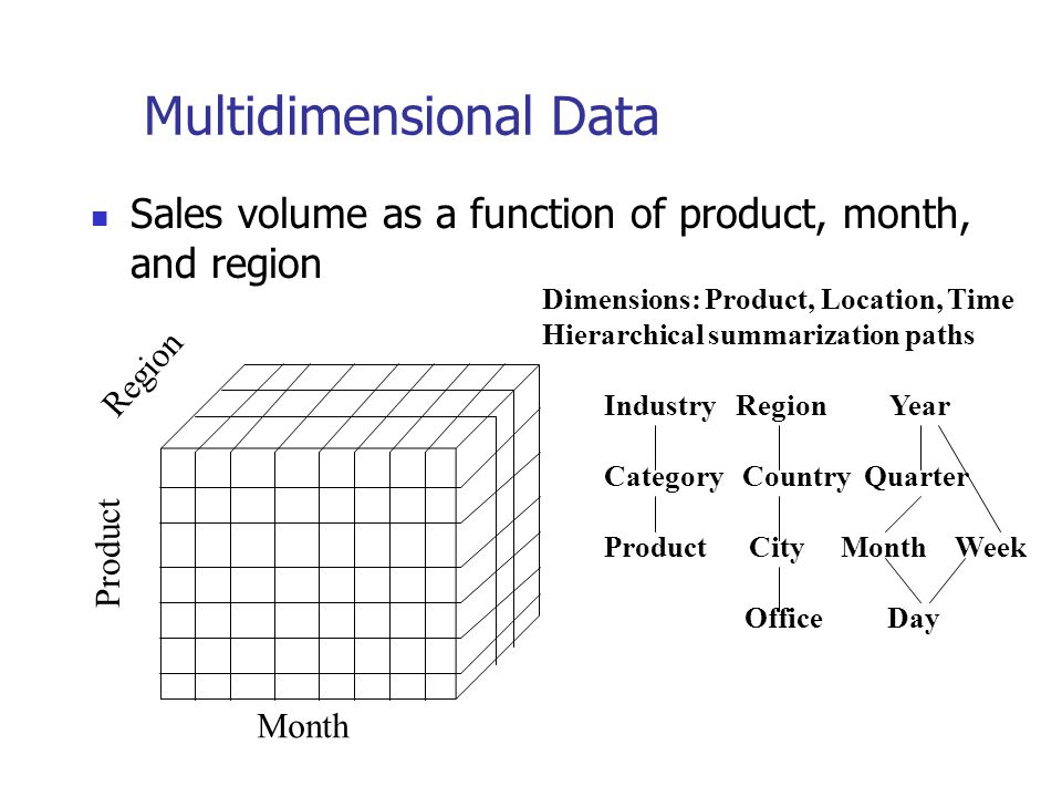 Multidimensional Data