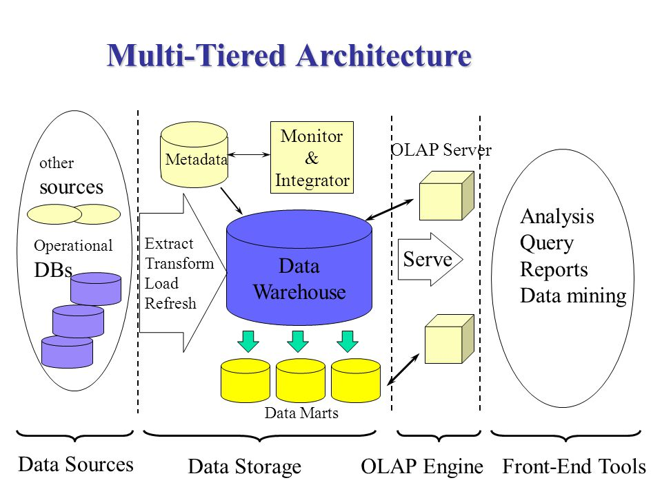 Multi-Tiered Architecture