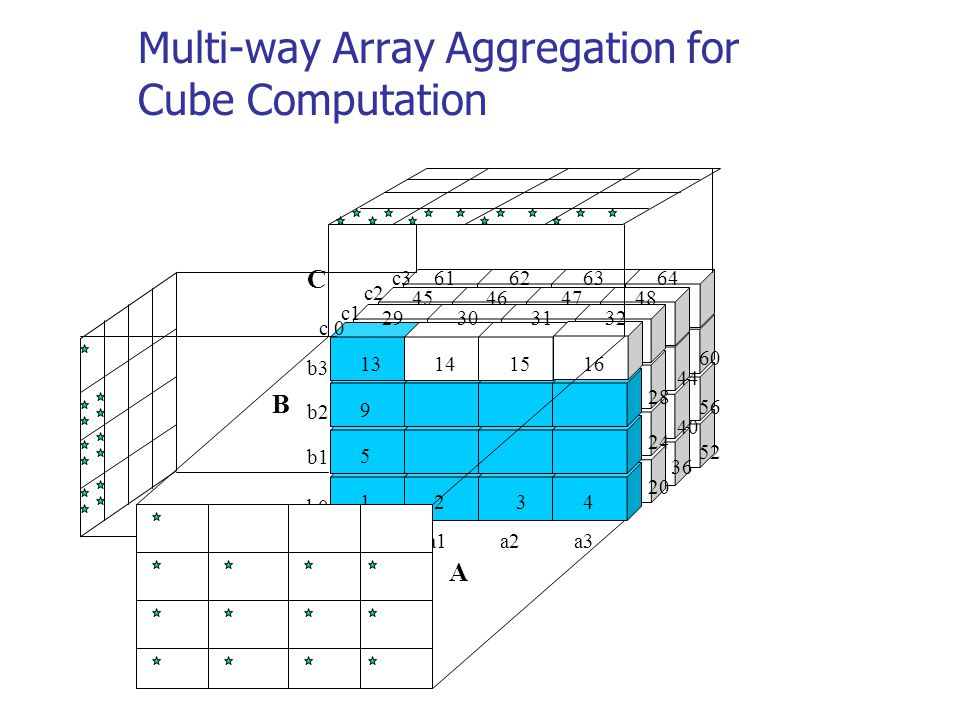 Multi-way Array Aggregation for Cube Computation