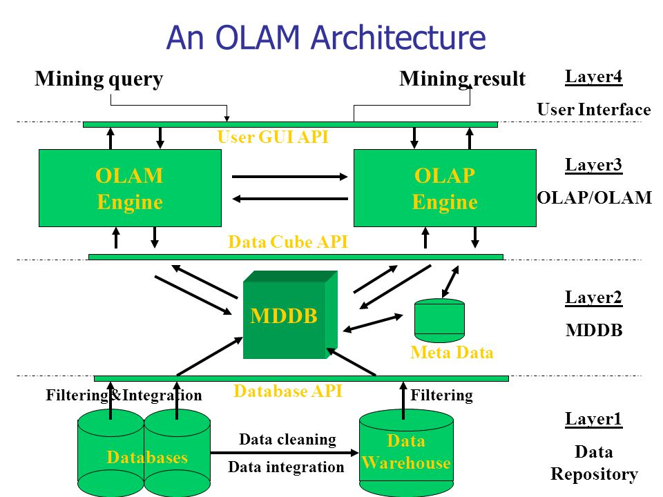 An OLAM Architecture Mining query Mining result OLAM Engine OLAP