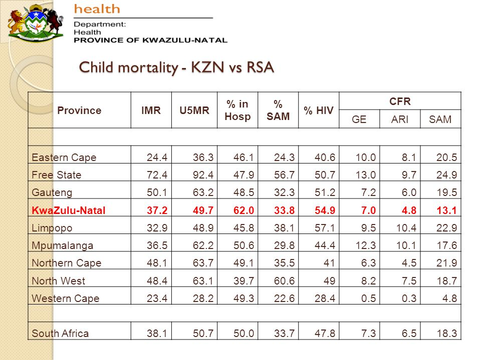 Child mortality - KZN vs RSA