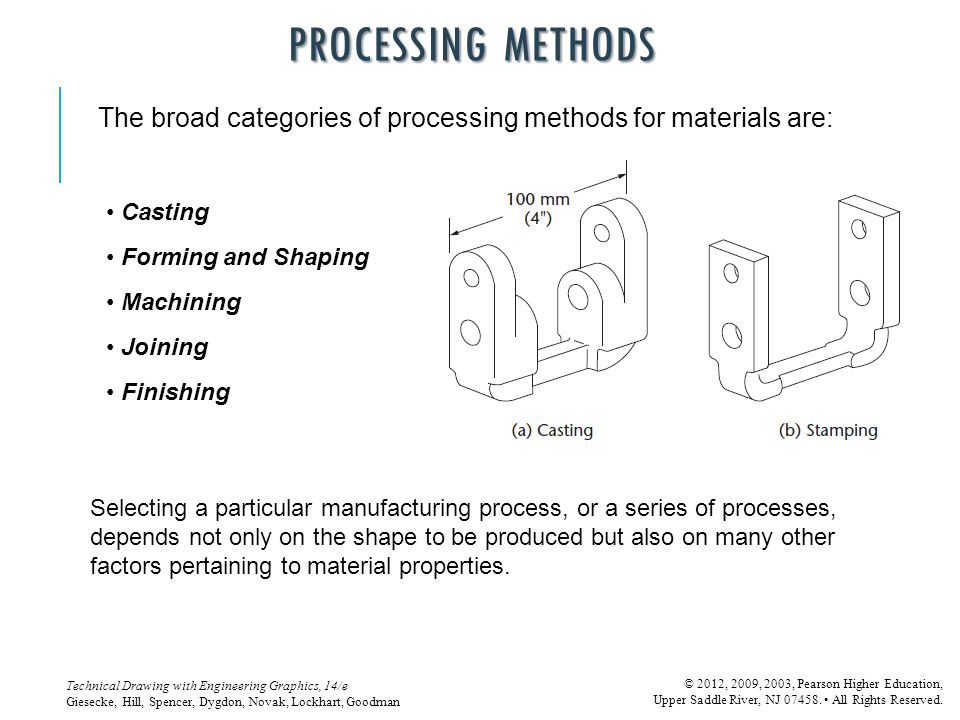 Processing Methods The broad categories of processing methods for materials are: Casting. Forming and Shaping.